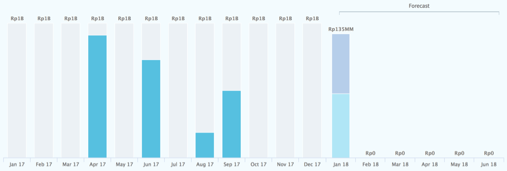 Trendline and activity reports