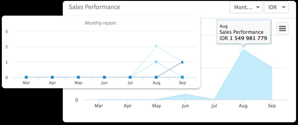 Visual sales reports